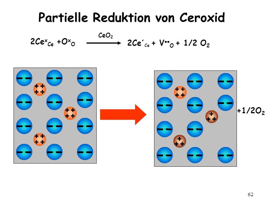 62 Partielle Reduktion von Ceroxid 2Ce x Ce +O x O CeO 2 2Ce, Ce + V O + 1/2 O 2 +1/2O 2