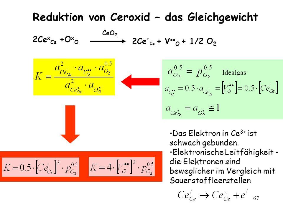 67 2Ce x Ce +O x O CeO 2 2Ce, Ce + V O + 1/2 O 2 Reduktion von Ceroxid – das Gleichgewicht Idealgas Das Elektron in Ce 3+ ist schwach gebunden. Elektr
