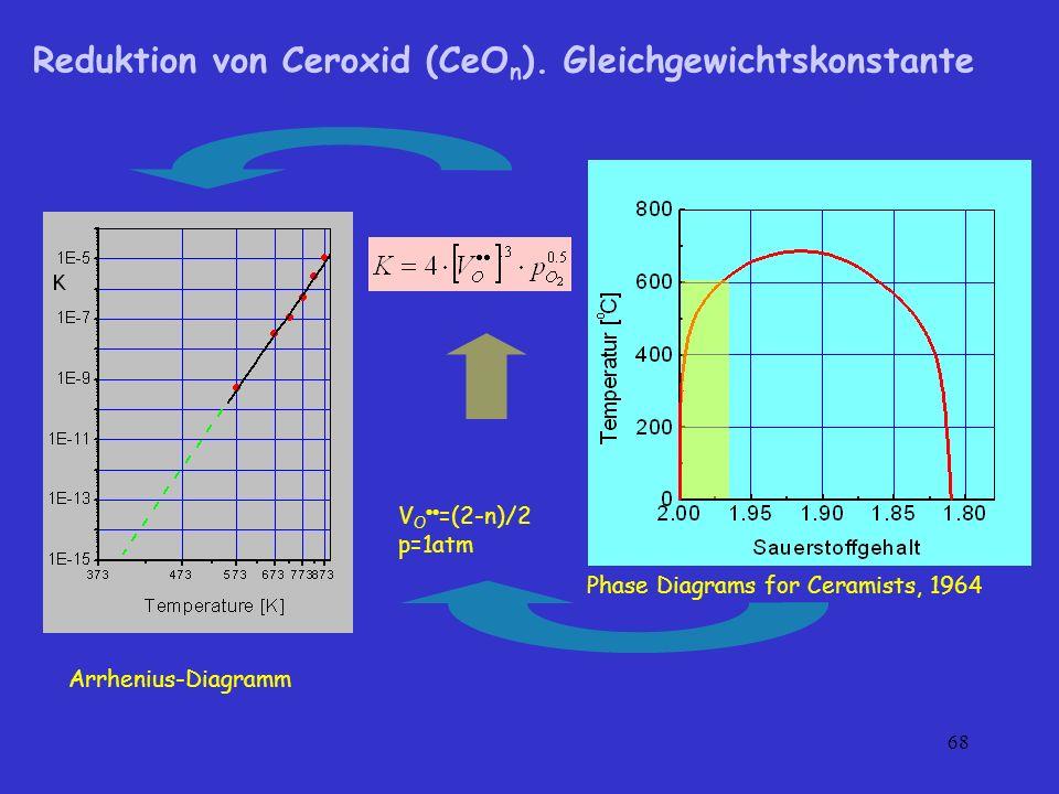 68 Reduktion von Ceroxid (CeO n ). Gleichgewichtskonstante Phase Diagrams for Ceramists, 1964 V O =(2-n)/2 p=1atm Arrhenius-Diagramm