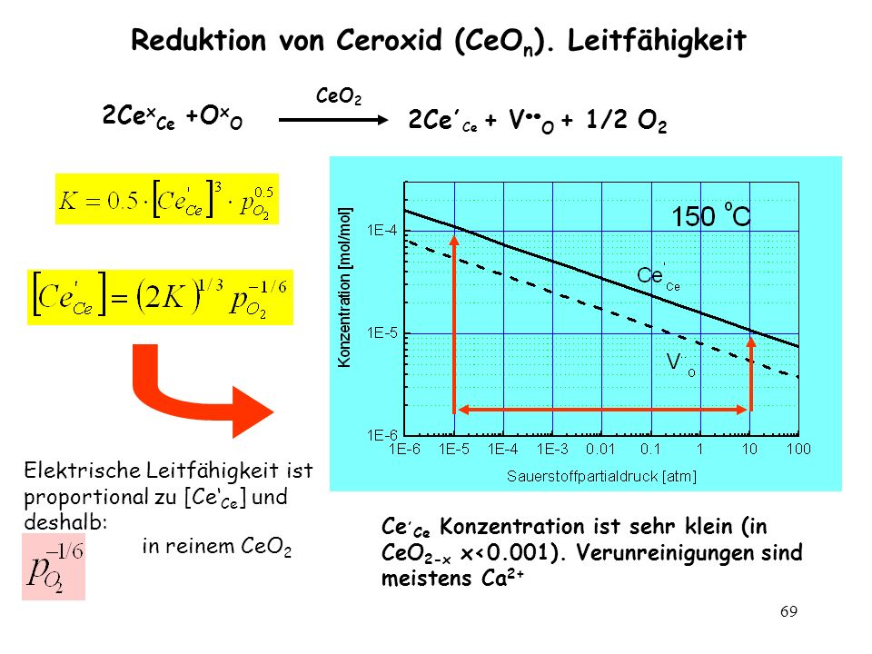 69 Reduktion von Ceroxid (CeO n ). Leitfähigkeit 2Ce x Ce +O x O CeO 2 2Ce, Ce + V O + 1/2 O 2 Elektrische Leitfähigkeit ist proportional zu [Ce Ce ]