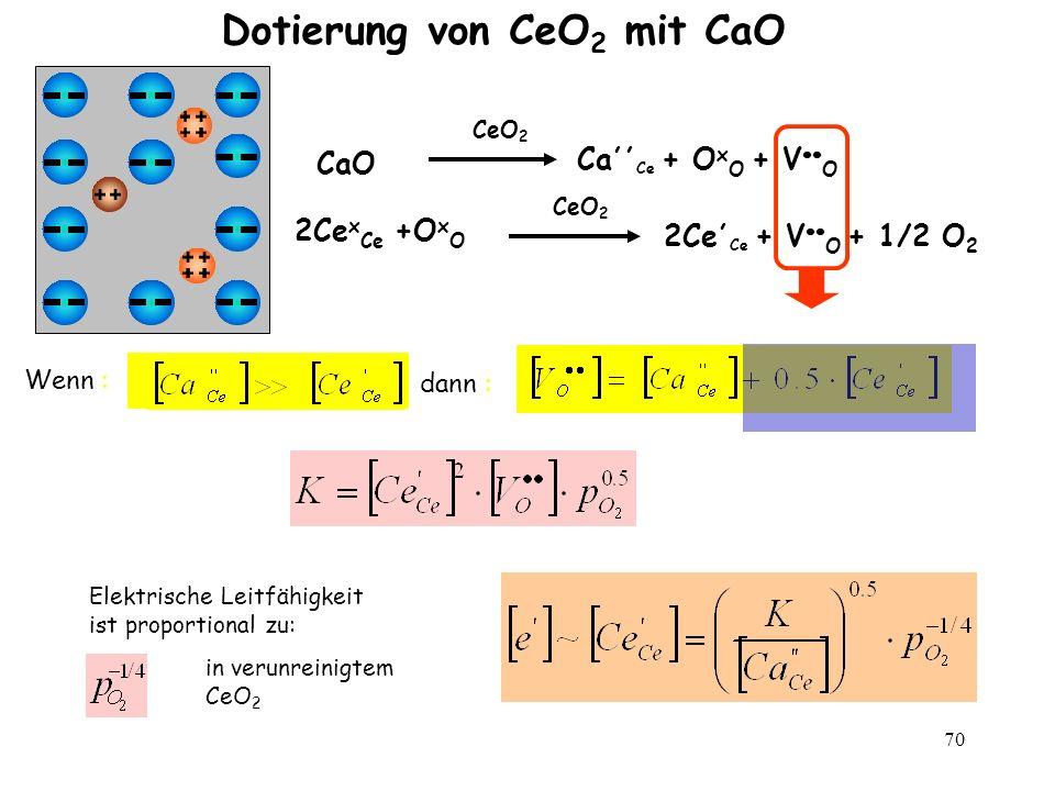 70 Dotierung von CeO 2 mit CaO CaO CeO 2 Ca,, Ce + O x O + V O 2Ce x Ce +O x O CeO 2 2Ce, Ce + V O + 1/2 O 2 Wenn : dann : Elektrische Leitfähigkeit i