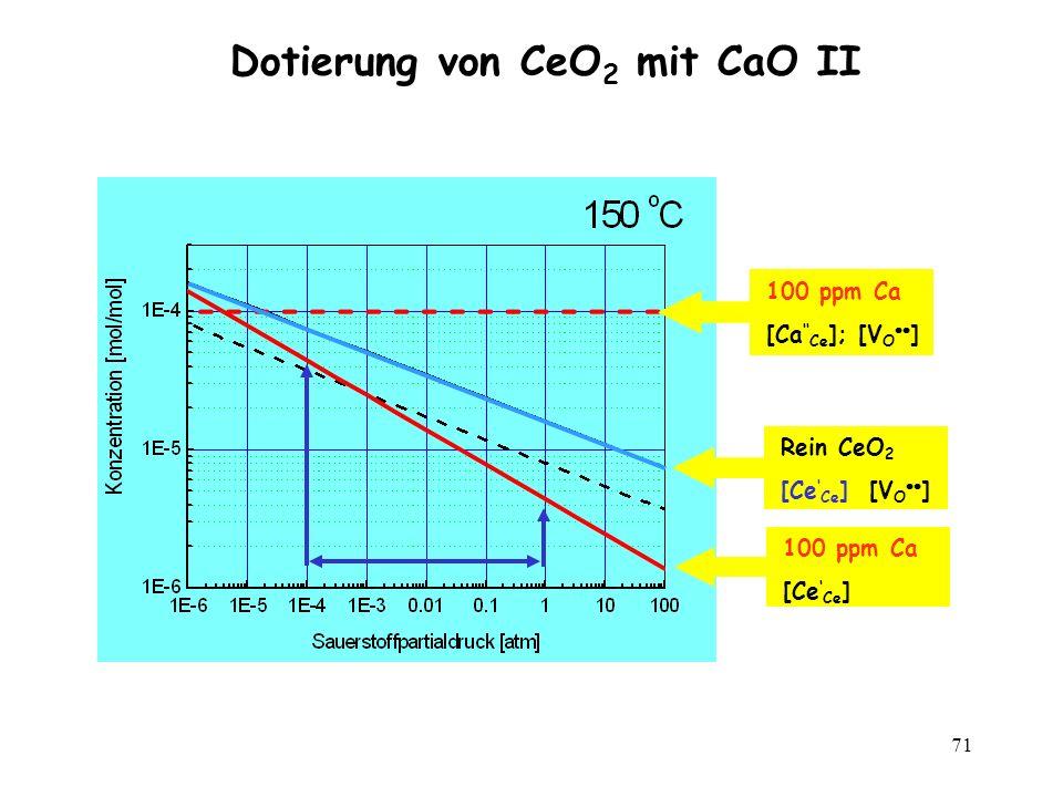71 Dotierung von CeO 2 mit CaO II Rein CeO 2 [Ce Ce ] [V O ] 100 ppm Ca [Ca Ce ]; [V O ] 100 ppm Ca [Ce Ce ]