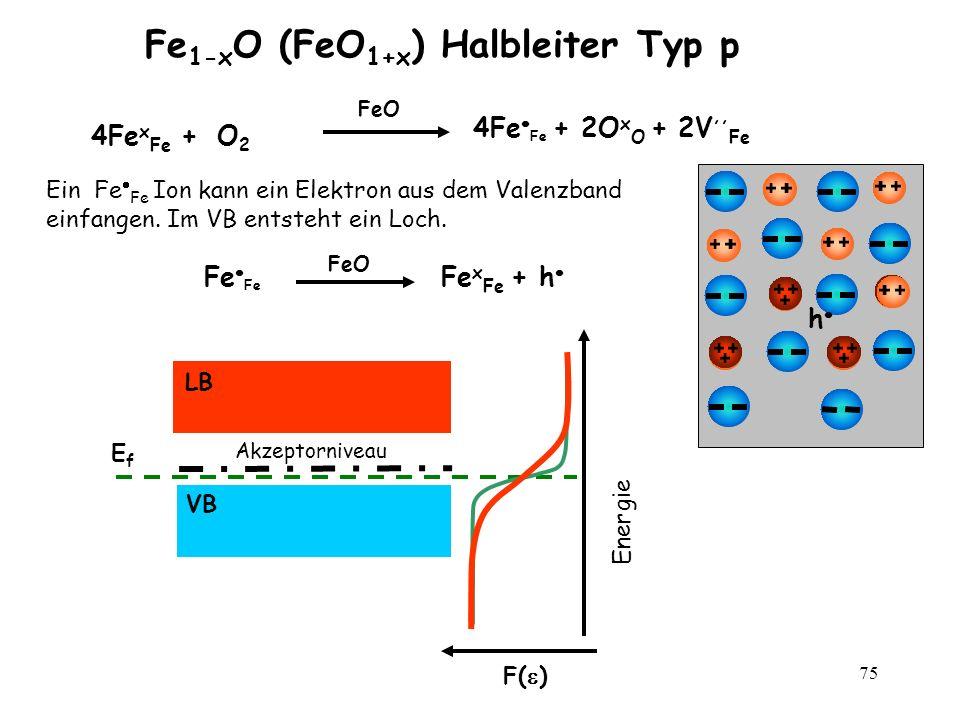 75 Fe 1-x O (FeO 1+x ) Halbleiter Typ p F( ) Energie EfEf VB LB Akzeptorniveau 4Fe x Fe + O 2 FeO 4Fe Fe + 2O x O + 2V,, Fe FeO Fe Fe x Fe + h Ein Fe