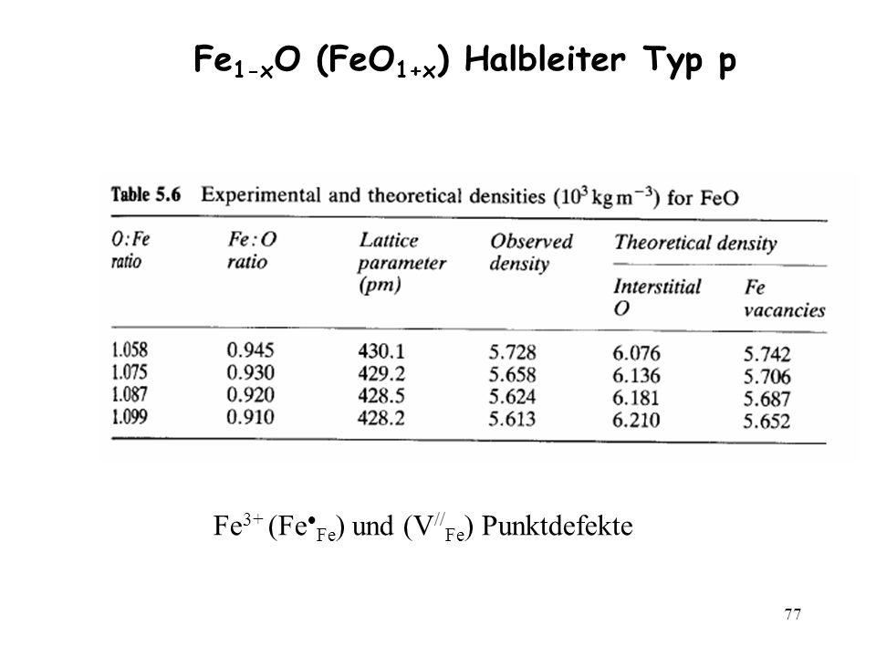77 Fe 3+ (Fe Fe ) und (V // Fe ) Punktdefekte Fe 1-x O (FeO 1+x ) Halbleiter Typ p