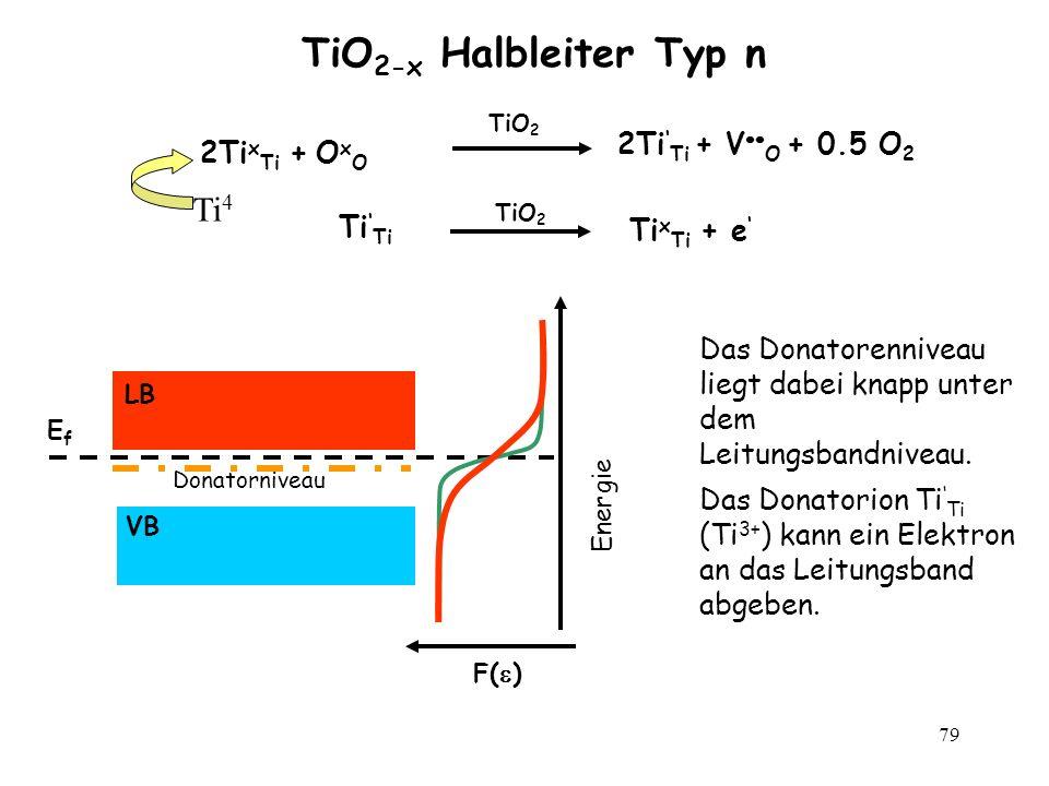 79 TiO 2-x Halbleiter Typ n F( ) Energie EfEf VB LB Donatorniveau 2Ti x Ti + O x O TiO 2 2Ti Ti + V O + 0.5 O 2 Ti TiO 2 Ti x Ti + e Ti 4+ Das Donator