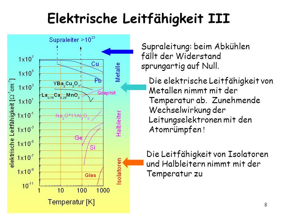 8 Elektrische Leitfähigkeit III Die elektrische Leitfähigkeit von Metallen nimmt mit der Temperatur ab. Zunehmende Wechselwirkung der Leitungselektron