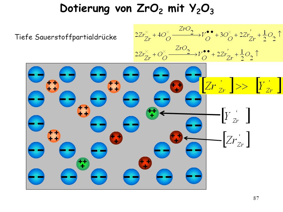 87 Dotierung von ZrO 2 mit Y 2 O 3 Tiefe Sauerstoffpartialdrücke