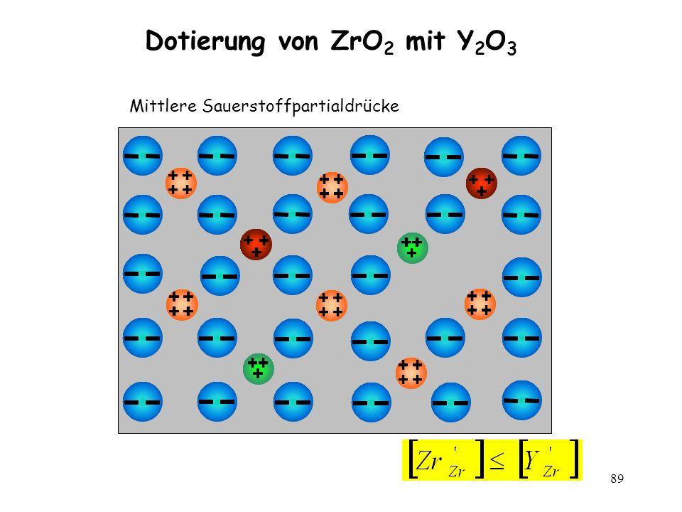 89 Dotierung von ZrO 2 mit Y 2 O 3 Mittlere Sauerstoffpartialdrücke