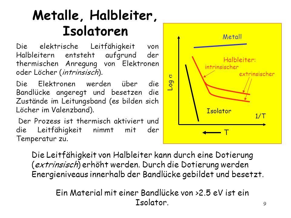 10 Halbleiter Metalle Isolatoren 0 1 3 2 4 5 Bandlücke E [eV] TiO VO schwarz grau Ge Si GaAs CdS ZnS farbig weiss (farblos) C (Diamant) NaCl SiO 2 Die Bandlücke In Isolatoren die Bandlücke ist so gross das ein Licht die Elektronen nicht anregen kann.