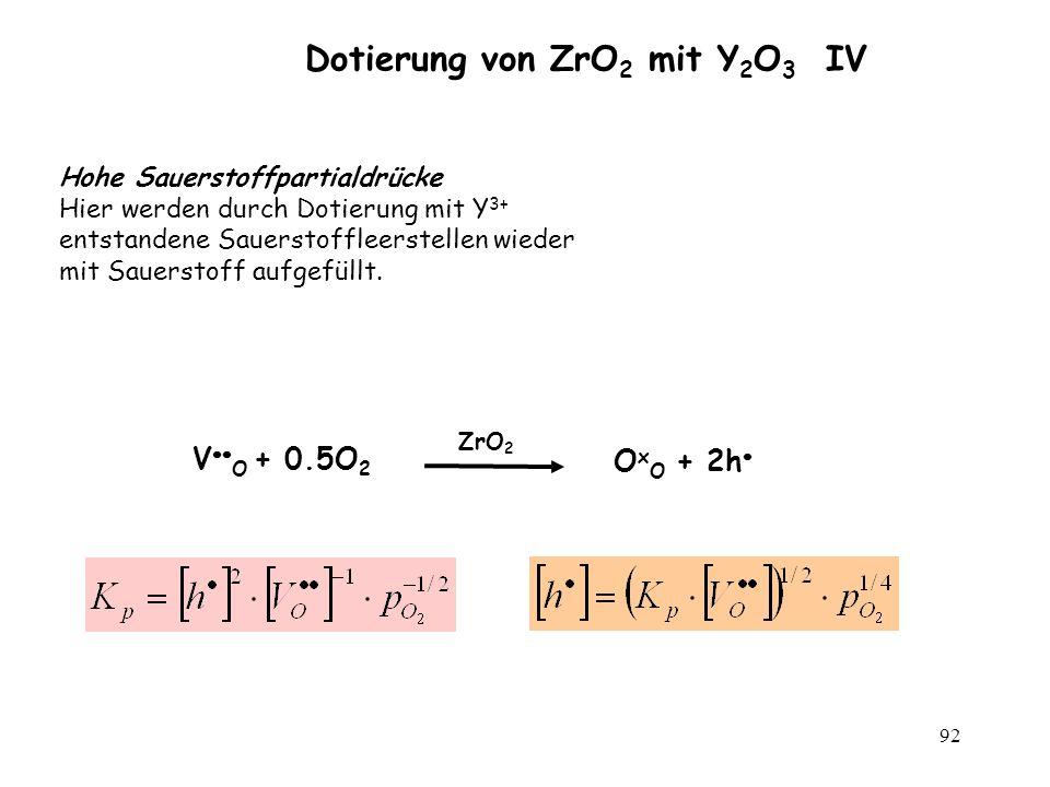 92 Dotierung von ZrO 2 mit Y 2 O 3 IV Hohe Sauerstoffpartialdrücke Hier werden durch Dotierung mit Y 3+ entstandene Sauerstoffleerstellen wieder mit S