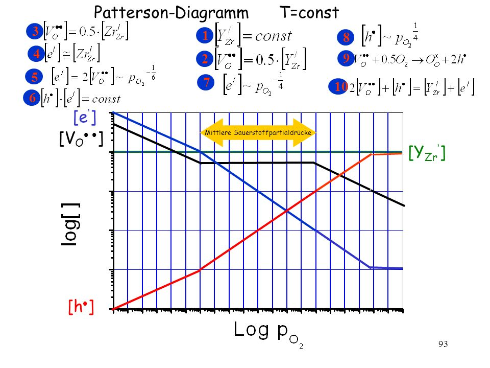 93 Patterson-Diagramm T=const [Y Zr ] 1 2 3 4 5 6 7 8 [h ] [V O ] [e ] 9 Mittlere Sauerstoffpartialdrücke 10