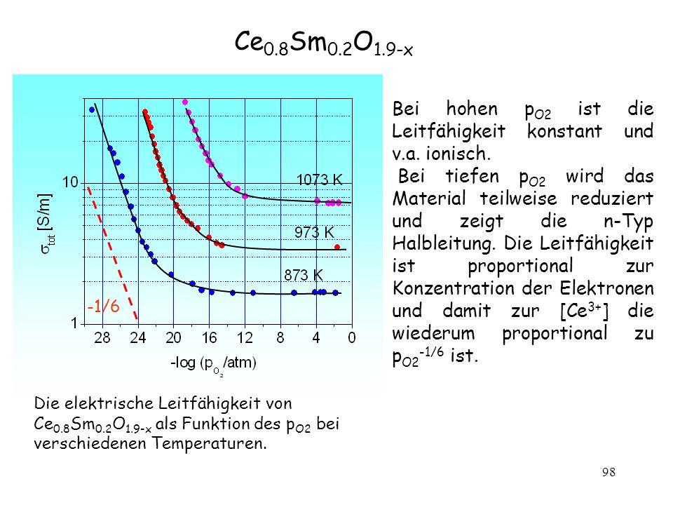 98 Bei hohen p O2 ist die Leitfähigkeit konstant und v.a. ionisch. Bei tiefen p O2 wird das Material teilweise reduziert und zeigt die n-Typ Halbleitu