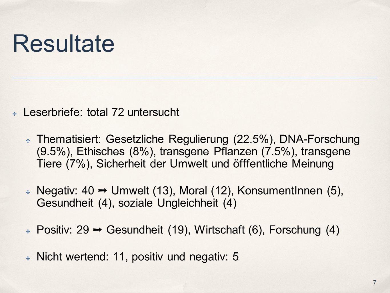 7 Resultate Leserbriefe: total 72 untersucht Thematisiert: Gesetzliche Regulierung (22.5%), DNA-Forschung (9.5%), Ethisches (8%), transgene Pflanzen (