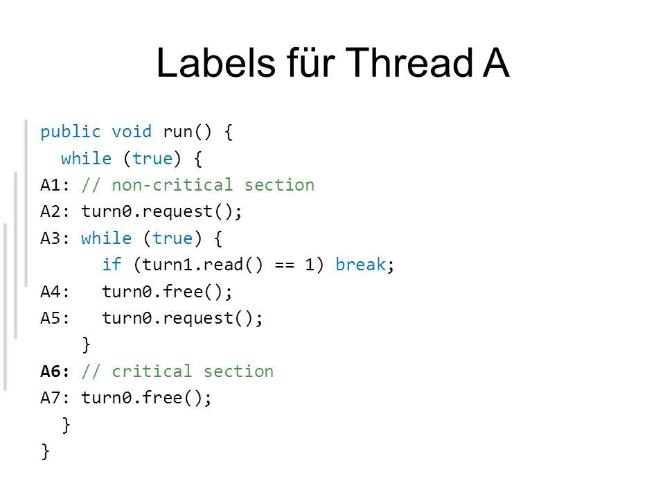 public void run() { while (true) { A1: // non-critical section A2: turn0.request(); A3: while (true) { if (turn1.read() == 1) break; A4: turn0.free(); A5: turn0.request(); } A6: // critical section A7: turn0.free(); } public void run() { while (true) { B1: // non-critical section B2: turn1.request(); B3: while (true) { if (turn0.read() == 1) break; B4: turn1.free(); B5: turn1.request(); } B6: // critical section B7: turn1.free(); } turn0 wird ausschliesslich von Thread A gesetzt.