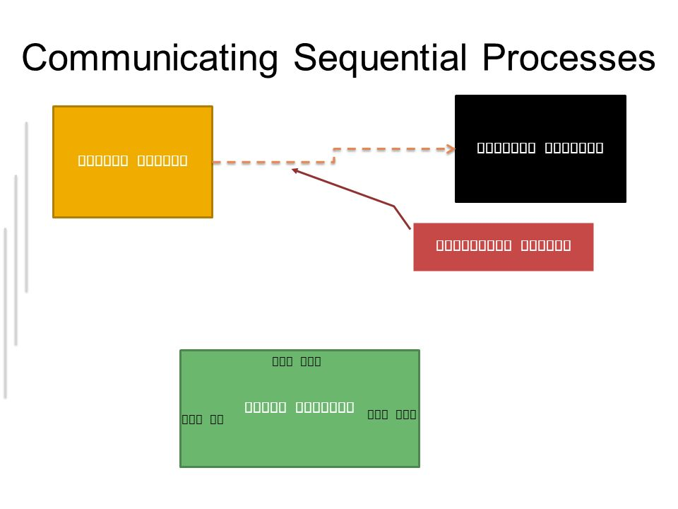 Communicating Sequential Processes Broken Sensor Console Printer Timed Polling req out res in reg out Repeater assign in pulse in out