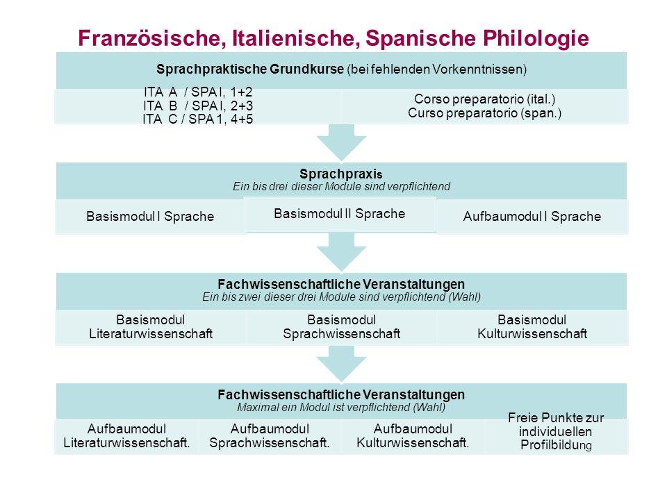 Fachwissenschaftliche Veranstaltungen Maximal ein Modul ist verpflichtend (Wahl) Aufbaumodul Literaturwissenschaft. Aufbaumodul Sprachwissenschaft. Au
