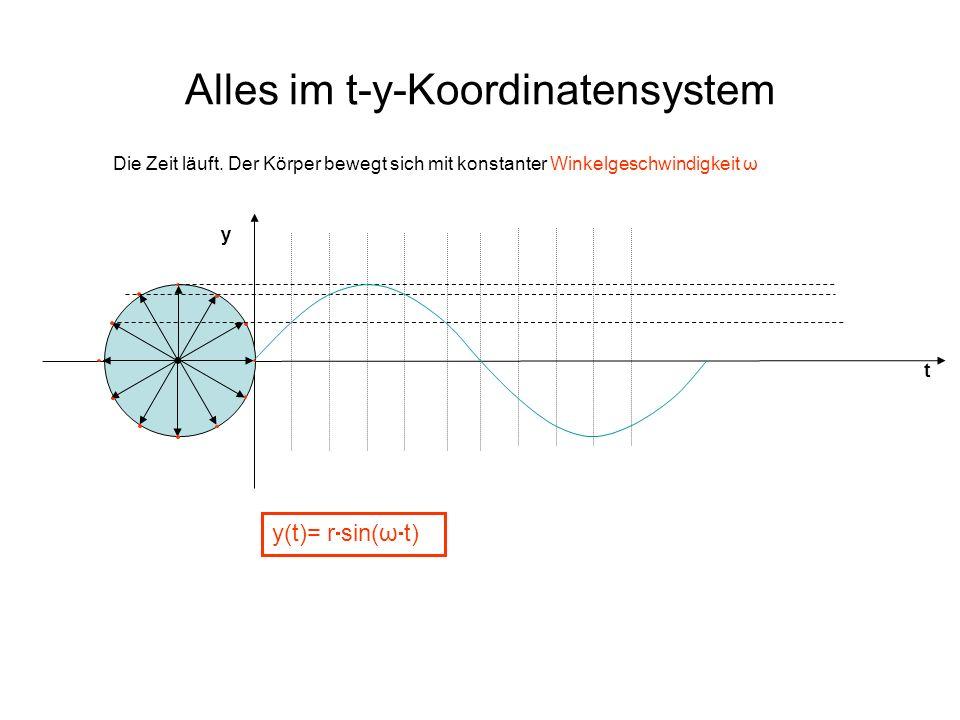 Alles im t-y-Koordinatensystem t y y(t)= r sin(ω t) Die Zeit läuft. Der Körper bewegt sich mit konstanter Winkelgeschwindigkeit ω