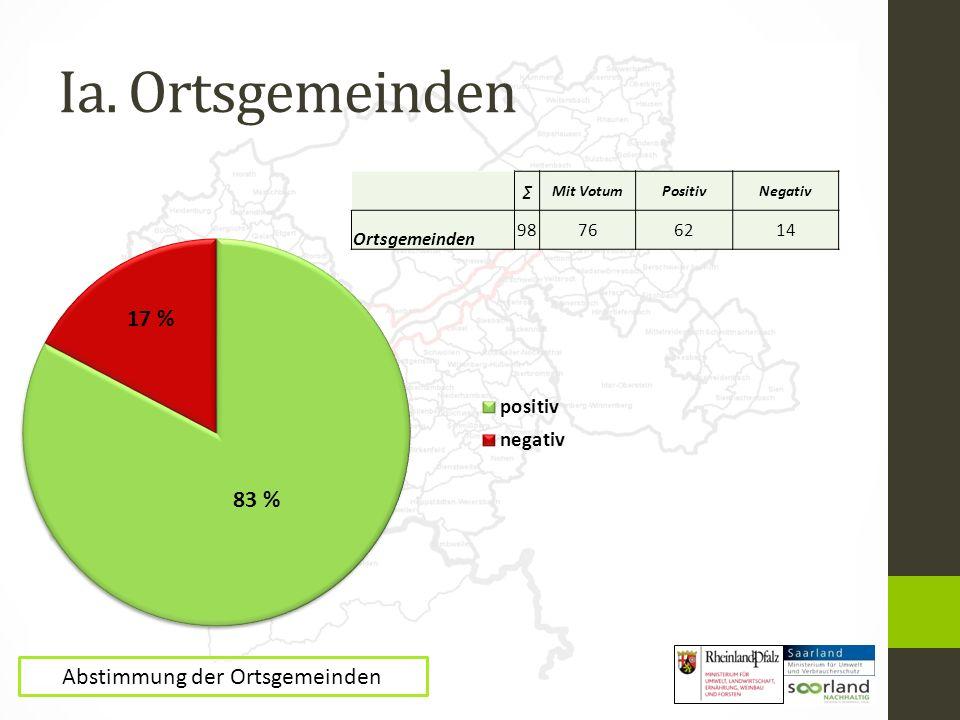 Ia. Ortsgemeinden Mit VotumPositivNegativ Ortsgemeinden 98766214 17 % 83 % Abstimmung der Ortsgemeinden