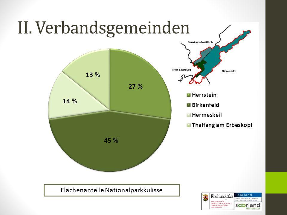 II. Verbandsgemeinden 13 % 45 % 14 % 27 % Flächenanteile Nationalparkkulisse