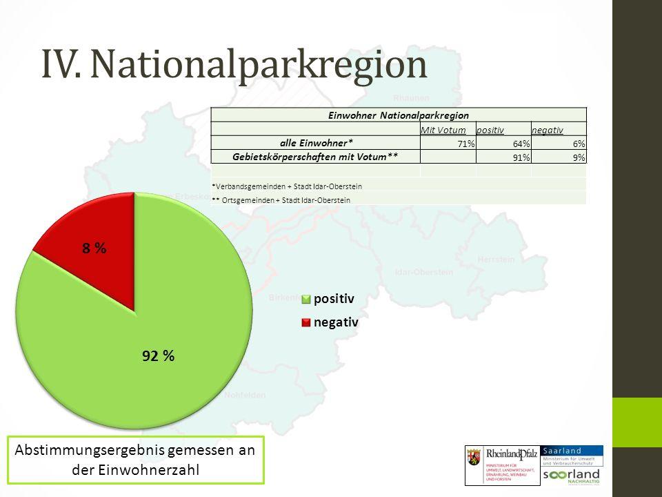 IV. Nationalparkregion Abstimmungsergebnis gemessen an der Einwohnerzahl 92 % 8 % Einwohner Nationalparkregion Mit Votumpositivnegativ alle Einwohner*
