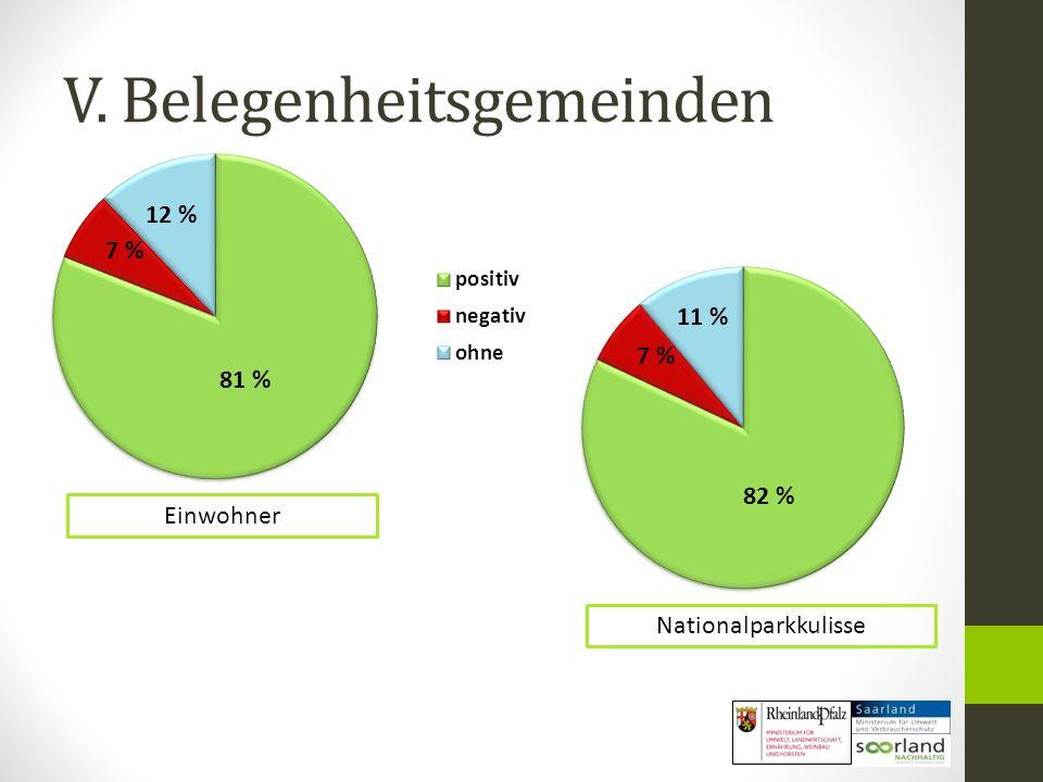 Einwohner 81 % 12 % 7 % Nationalparkkulisse 11 % 7 % 82 %