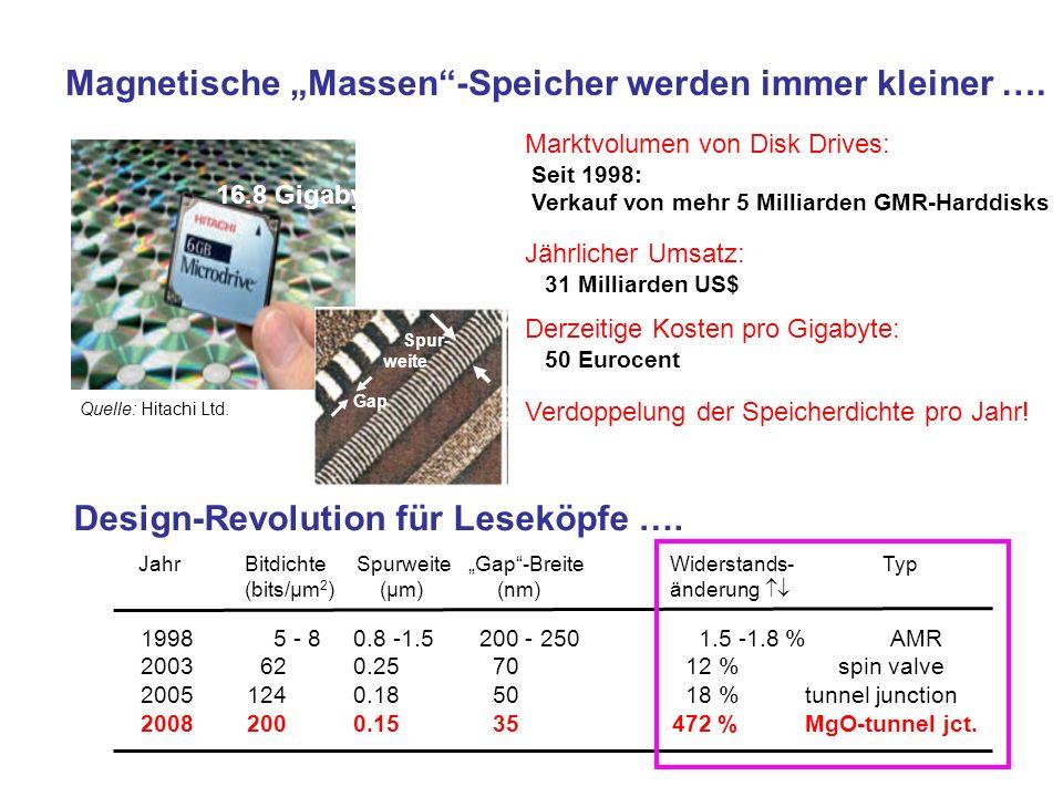 Magnetische Massen-Speicher werden immer kleiner …. 16.8 Gigabyte Marktvolumen von Disk Drives: Seit 1998: Verkauf von mehr 5 Milliarden GMR-Harddisks