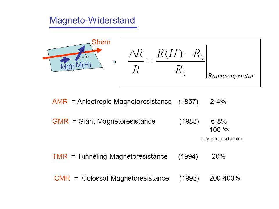 Magneto-Widerstand AMR = Anisotropic Magnetoresistance (1857) 2-4% GMR = Giant Magnetoresistance (1988) 6-8% 100 % in Vielfachschichten TMR = Tunneling Magnetoresistance (1994) 20% CMR = Colossal Magnetoresistance (1993) 200-400% Strom M(0) M(H)