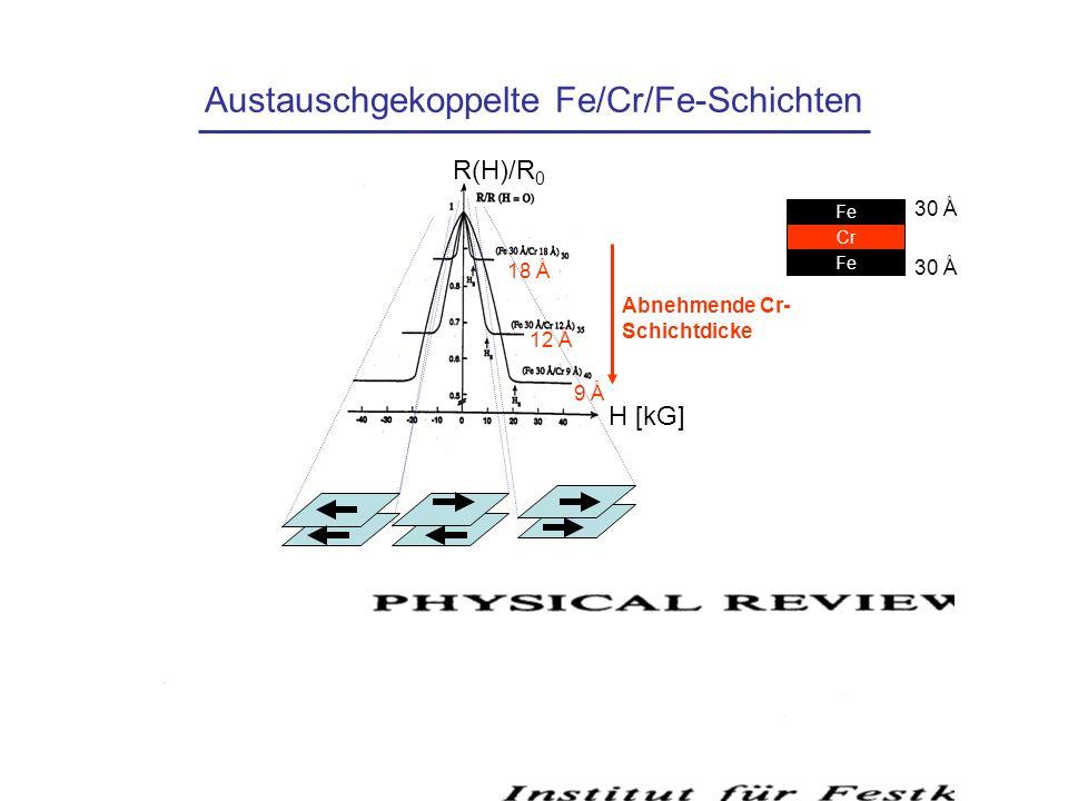 Austauschgekoppelte Fe/Cr/Fe-Schichten Fe Cr Fe 30 Å H [kG] R(H)/R 0 Abnehmende Cr- Schichtdicke 18 Å 12 Å 9 Å