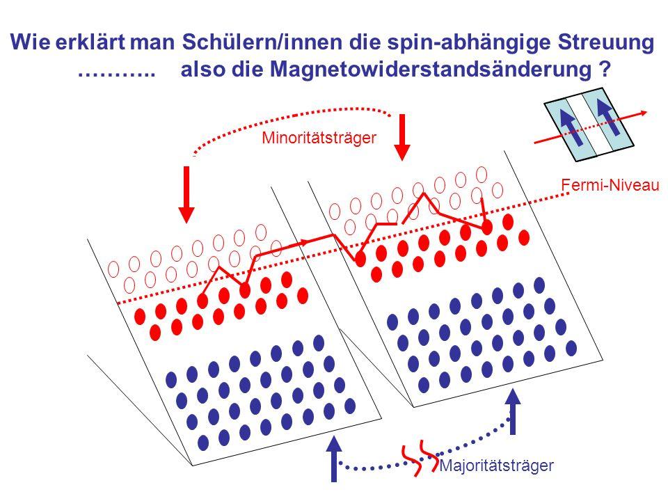 Wie erklärt man Schülern/innen die spin-abhängige Streuung ……….. also die Magnetowiderstandsänderung ? Fermi-Niveau Majoritätsträger Minoritätsträger