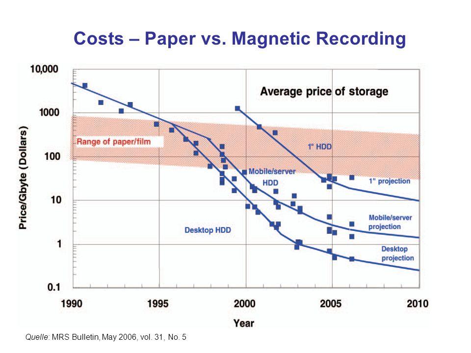 Costs – Paper vs. Magnetic Recording Quelle: MRS Bulletin, May 2006, vol. 31, No. 5