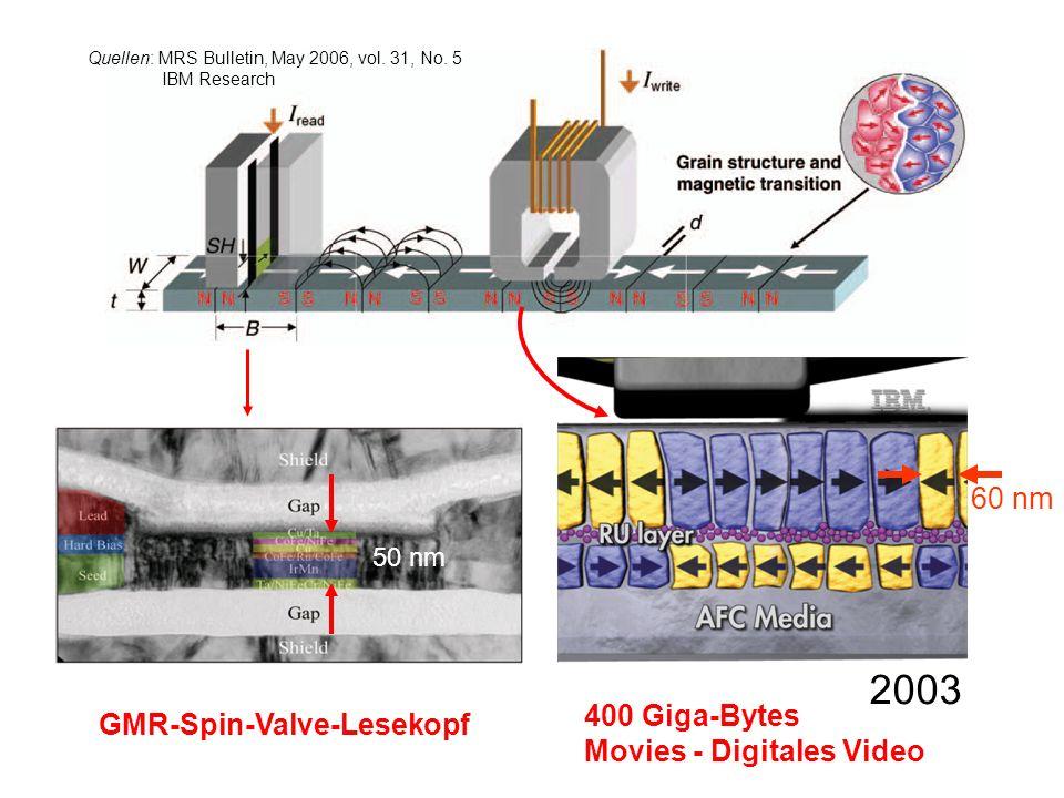 2003 60 nm 400 Giga-Bytes Movies - Digitales Video GMR-Spin-Valve-Lesekopf 50 nm Quellen: MRS Bulletin, May 2006, vol.
