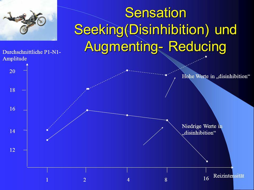 Sensation Seeking(Disinhibition) und Augmenting- Reducing Reizintensität Durchschnittliche P1-N1- Amplitude 1248 16 12 14 16 18 20 Hohe Werte in disin