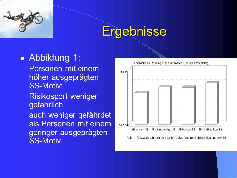 Ergebnisse Abbildung 1: Personen mit einem höher ausgeprägten SS-Motiv: - Risikosport weniger gefährlich - auch weniger gefährdet als Personen mit ein