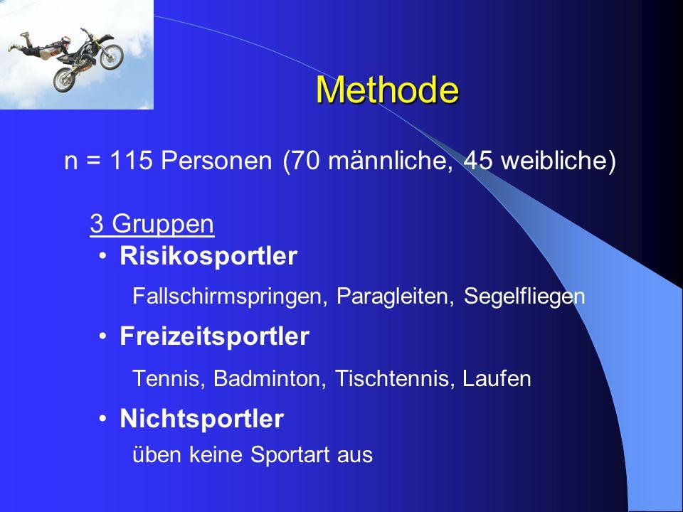 Methode n = 115 Personen (70 männliche, 45 weibliche) 3 Gruppen Risikosportler Fallschirmspringen, Paragleiten, Segelfliegen Freizeitsportler Tennis,