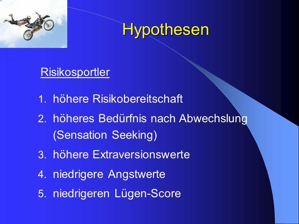 Hypothesen Risikosportler 1. höhere Risikobereitschaft 2. höheres Bedürfnis nach Abwechslung (Sensation Seeking) 3. höhere Extraversionswerte 4. niedr