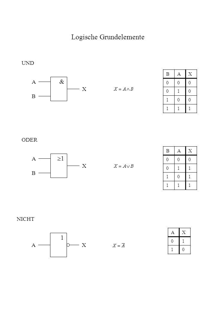 Logische Grundelemente A B X BAX 000 010 100 111 & UND A B X BAX 000 011 101 111 1 ODER AX AX 01 10 NICHT 1