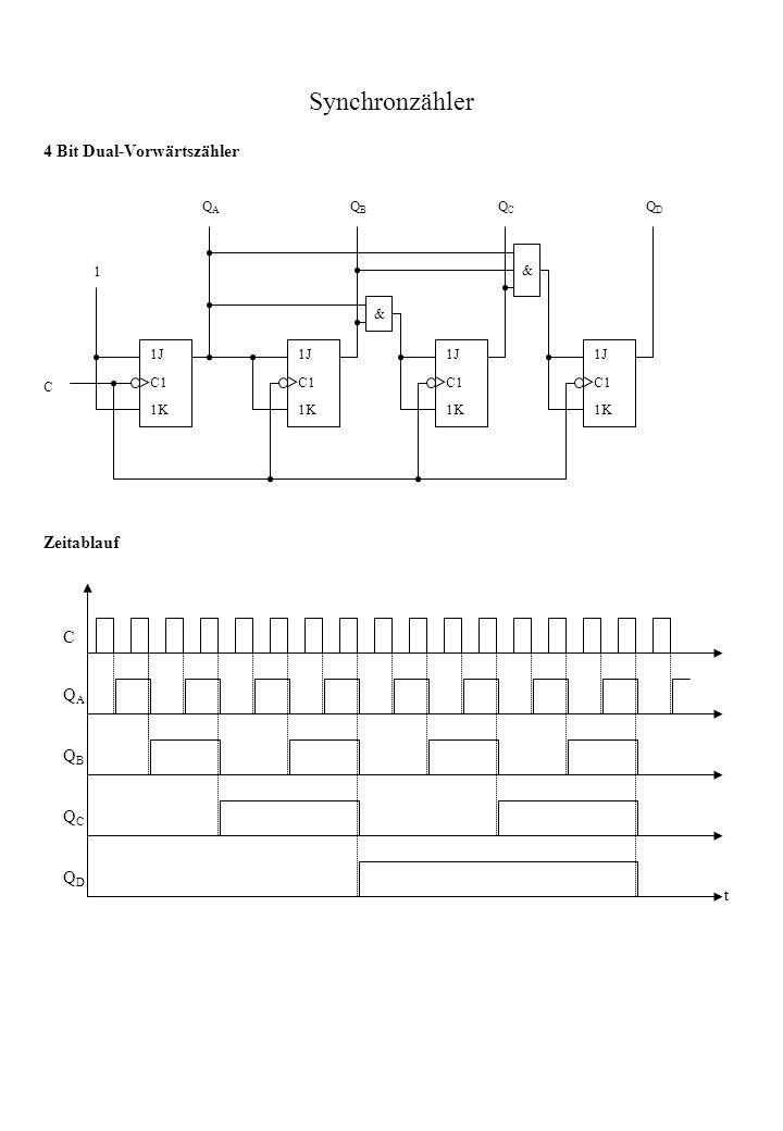 Synchronzähler 1J C1 1K 1J C1 1K 1J C1 1K 1J C1 1K & & 1 C QAQA QBQB QCQC QDQD t C QAQA QBQB QCQC QDQD 4 Bit Dual-Vorwärtszähler Zeitablauf