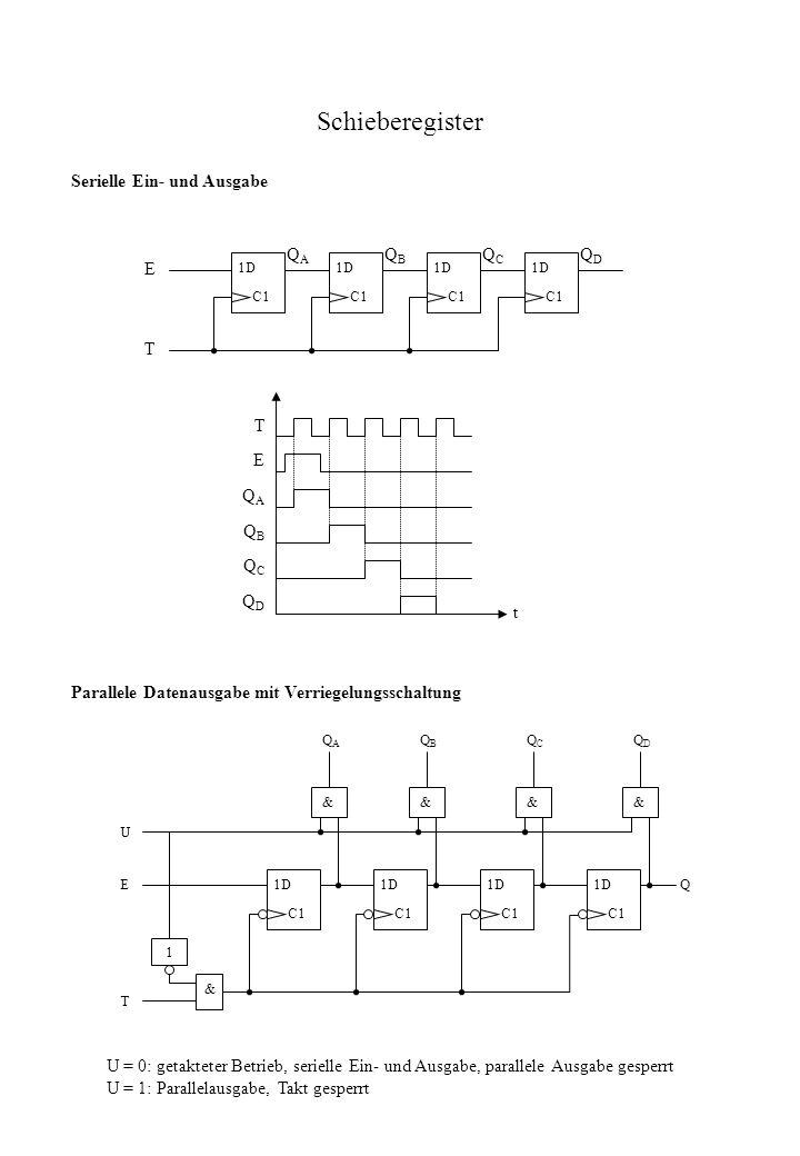 Schieberegister Parallele Datenausgabe mit Verriegelungsschaltung 1D C1 1D C1 1D C1 1D C1 &&&& QAQA QBQB QCQC QDQD U E 1 T & Q U = 0: getakteter Betri