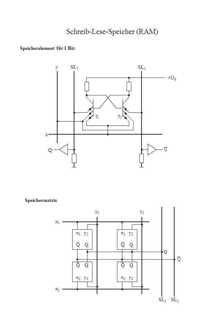 Schreib-Lese-Speicher (RAM) Speicherelement für 1 Bit: x 1 y 1 Q x 1 y 2 Q x 2 y 1 Q x 2 y 2 x1x1 x2x2 y1y1 y2y2 Q SL 1 SL 2 x ySL 1 SL 2 +U S Q Speic