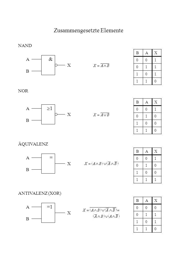 Zusammengesetzte Elemente & A B X NAND BAX 001 011 101 110 1 A B X NOR BAX 001 010 100 110 = A B X ÄQUIVALENZ BAX 001 010 100 111 =1 A B X ANTIVALENZ