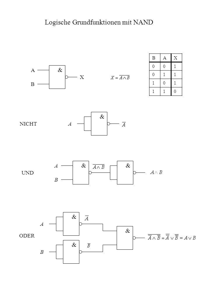 & A Logische Grundfunktionen mit NAND & A B & A B &&& NICHT UND ODER BAX 001 011 101 110 & A B X