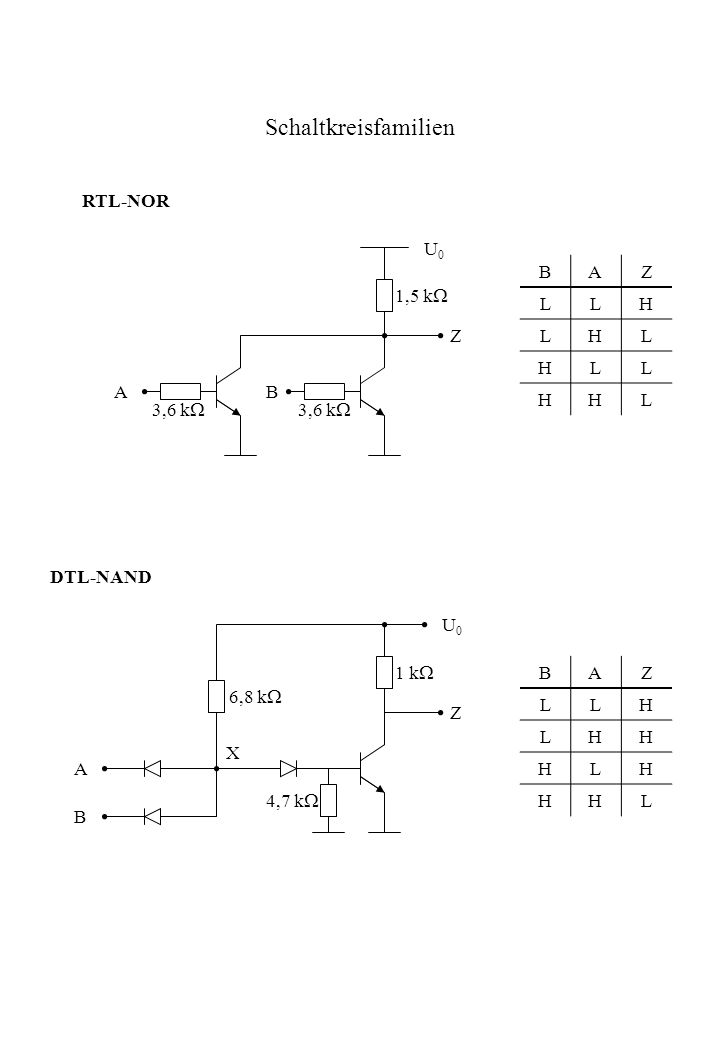 Schaltkreisfamilien RTL-NOR U0U0 BAZ LLH LHL HLL HHL AB Z DTL-NAND Z U0U0 A B X BAZ LLH LHH HLH HHL 3,6 k 1,5 k 6,8 k 4,7 k 1 k