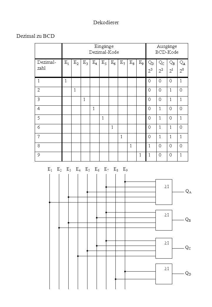 Dekodierer 1 1 1 1 QAQA E1E1 E2E2 E3E3 E4E4 E5E5 E6E6 E7E7 E8E8 E9E9 1 QBQB QCQC QDQD Dezimal zu BCD