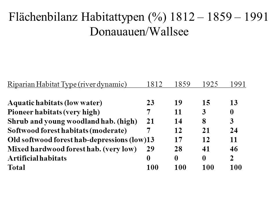 Flächenbilanz Habitattypen (%) 1812 – 1859 – 1991 Donauauen/Wallsee Riparian Habitat Type (river dynamic)1812185919251991 Aquatic habitats (low water)