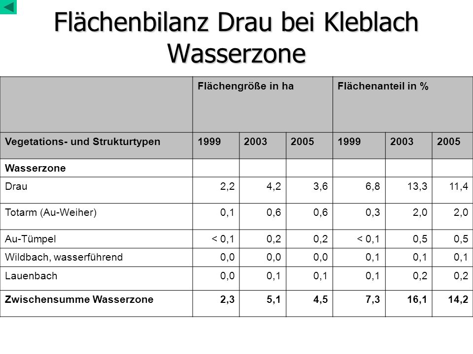 Flächenbilanz Drau bei Kleblach Wasserzone Flächengröße in haFlächenanteil in % Vegetations- und Strukturtypen199920032005199920032005 Wasserzone Drau