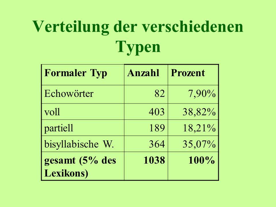 Verteilung der verschiedenen Typen Formaler TypAnzahlProzent Echowörter827,90% voll40338,82% partiell18918,21% bisyllabische W.36435,07% gesamt (5% des Lexikons) 1038100%