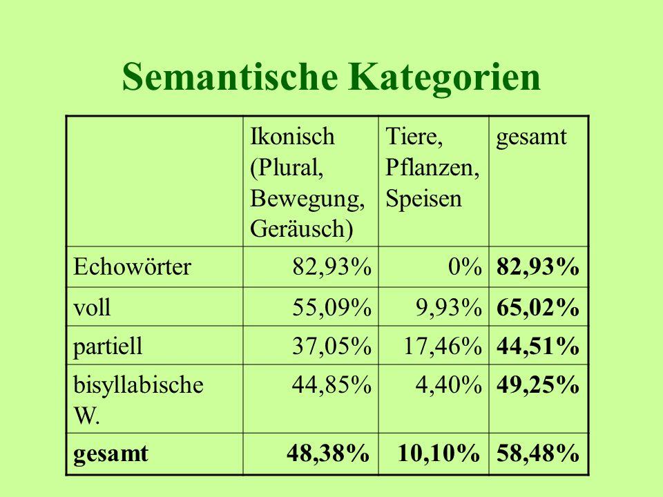 Semantische Kategorien Ikonisch (Plural, Bewegung, Geräusch) Tiere, Pflanzen, Speisen gesamt Echowörter82,93%0%82,93% voll55,09%9,93%65,02% partiell37,05%17,46%44,51% bisyllabische W.