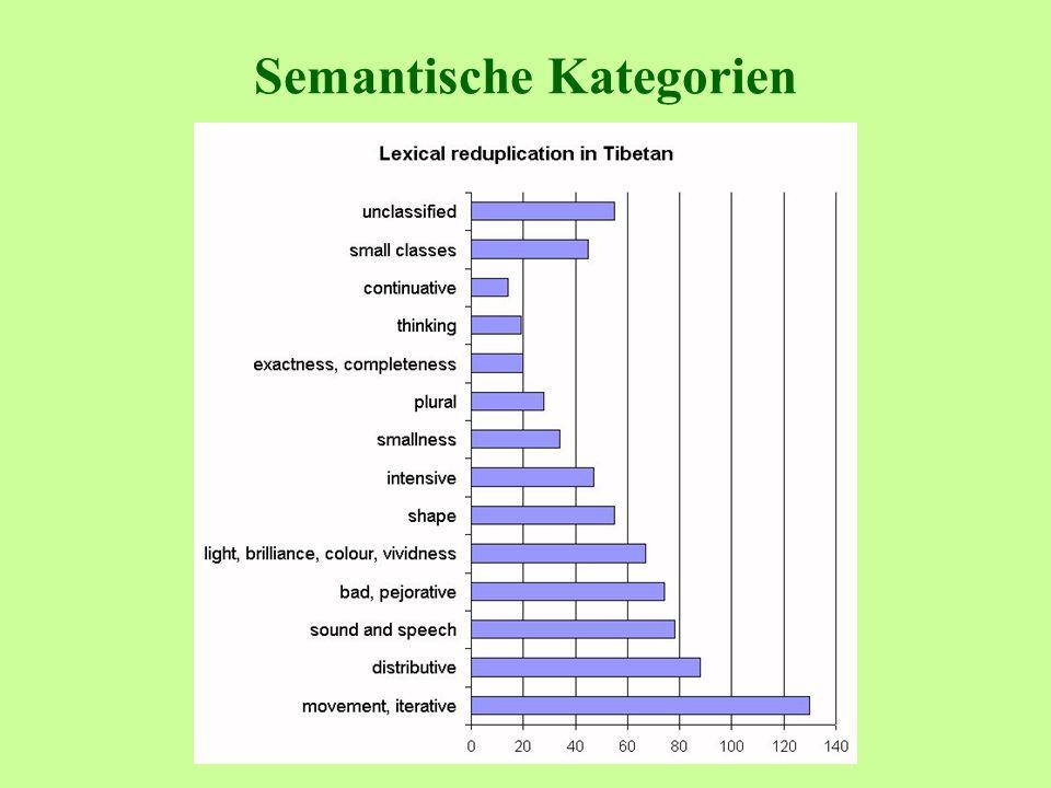 Semantische Kategorien