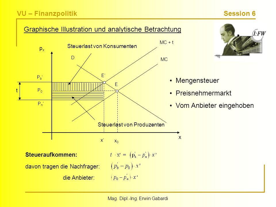 VU – Finanzpolitik Session 6 Mag. Dipl.-Ing. Erwin Gabardi Graphische Illustration und analytische Betrachtung Mengensteuer Preisnehmermarkt Vom Anbie