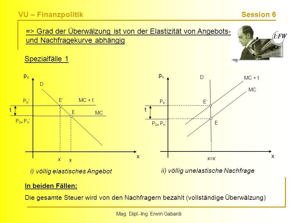 VU – Finanzpolitik Session 6 Mag. Dipl.-Ing. Erwin Gabardi Spezialfälle 1 In beiden Fällen: Die gesamte Steuer wird von den Nachfragern bezahlt (volls